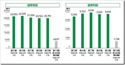 ゆうちょ銀行(7182)IPO経常収益及び経常利益