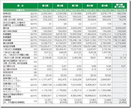 ゆうちょ銀行(7182)IPO経営指標