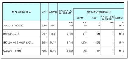 GMOリサーチ(3695)IPO配分 大和証券