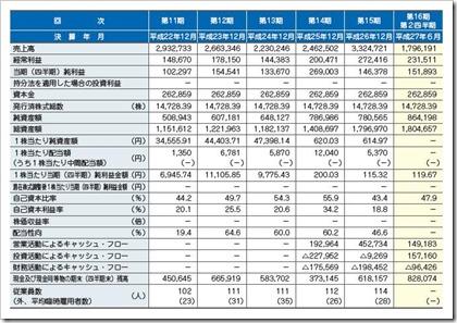 GMOメディア(6180)IPO経営指標