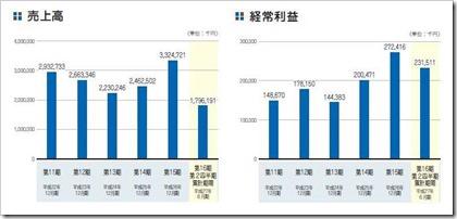 GMOメディア(6180)IPO売上高及び経常利益
