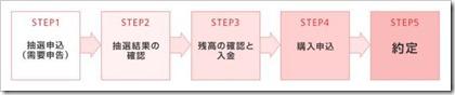 岡三オンライン証券IPO手続き