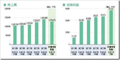 アートグリーン(3419)IPO売上高及び経常利益