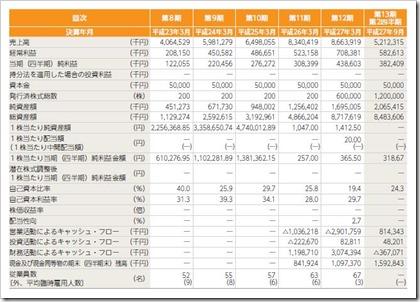 プロパティエージェント(3464)IPO経営指標