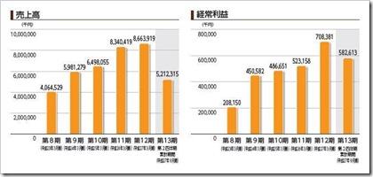 プロパティエージェント(3464)IPO売上高及び経常利益
