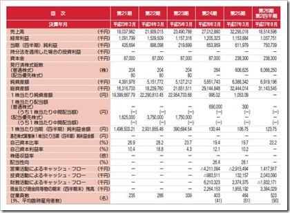 ケイアイスター不動産(3465)IPO経営指標