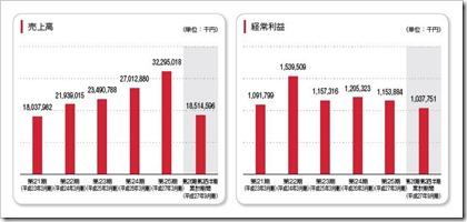 ケイアイスター不動産(3465)IPO売上高及び経常利益