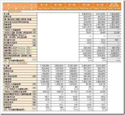 ラクス(3923)IPO経営指標