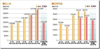ラクス(3923)IPO売上高及び経常利益
