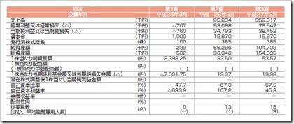 ダブルスタンダード(3925)IPO経営指標