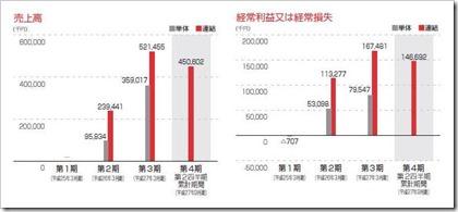 ダブルスタンダード(3925)IPO売上高及び経常損益