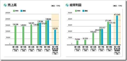 オープンドア(3926)IPO売上高及び経常利益