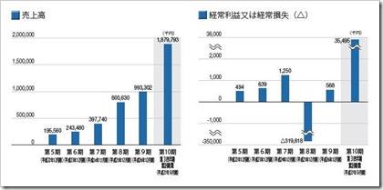 マイネット(3928)IPO売上高及び経常損益