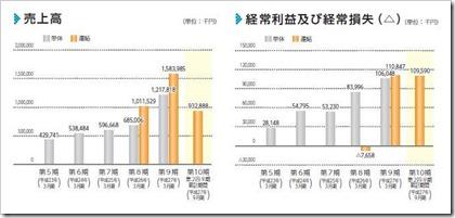 ソーシャルワイヤー(3929)IPO売上高及び経常損益