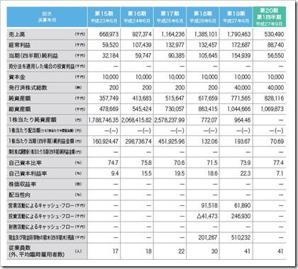 グラフィコ(4930)IPO経営指標