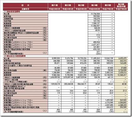 一蔵(6186)IPO経営指標
