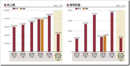 一蔵(6186)IPO売上高及び経常利益