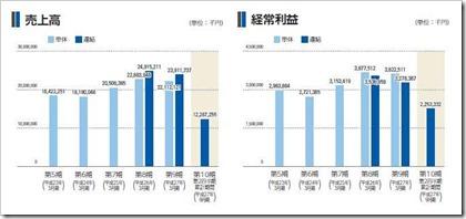 フリュー(6238)IPO売上高及び経常利益