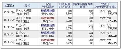 あんしん保証(7183)ロゼッタ(6182)IPOセカンダリ