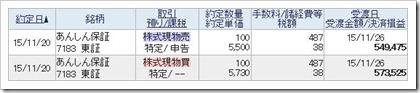あんしん保証(7183)IPOセカンダリ