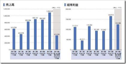 はてな(3930)IPO売上高及び経常利益
