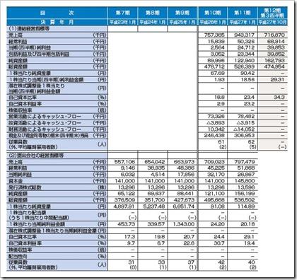 バリューゴルフ(3931)IPO経営指標