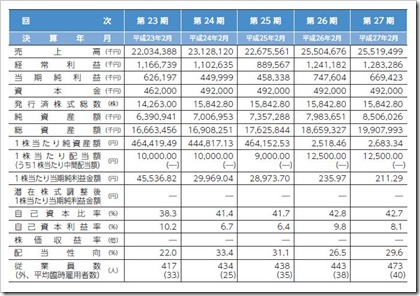 中本パックス(7811)IPO経営指標