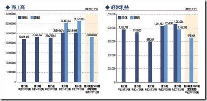 中本パックス(7811)IPO売上高及び経常利益
