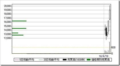 グローバルウェイ(3936)日足・売買高チャート2016.4.26