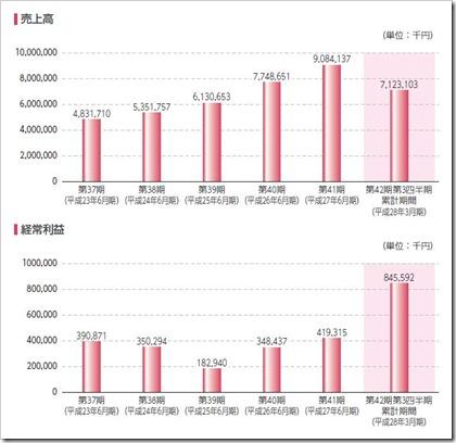 やまみ(2820)IPO売上高及び経常利益