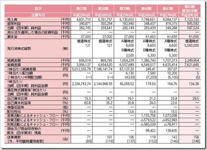 やまみ(2820)IPO経営指標