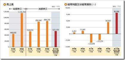 農業総合研究所(3541)IPO売上高及び経常損益