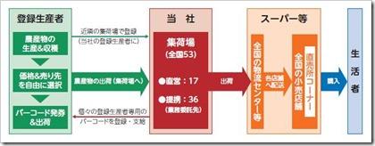 農業総合研究所(3541)委託販売システムのイメージ
