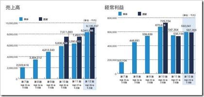 ベガコーポレーション(3542)IPO売上高及び経常利益