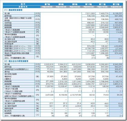 ベガコーポレーション(3542)IPO経営指標