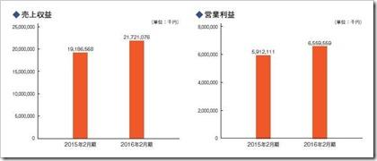 コメダホールディングス(3543)IPO売上収益及び営業利益