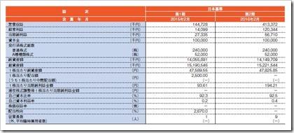 コメダホールディングス(3543)IPO経営指標