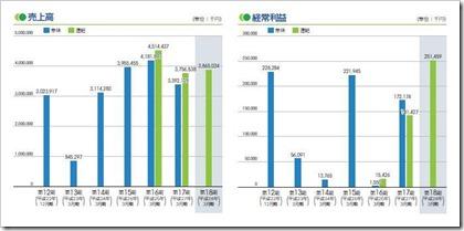 バーチャレクス・コンサルティング(6193)IPO売上高及び経常利益