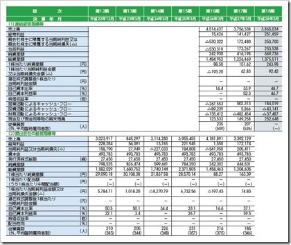 バーチャレクス・コンサルティング(6193)IPO経営指標