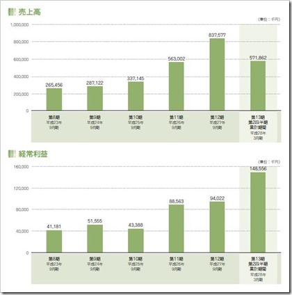 アトラエ(6194)IPO売上高及び経常利益