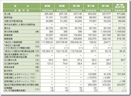アトラエ(6194)IPO経営指標