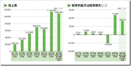 ホープ(6195)IPO売上高及び経常損益