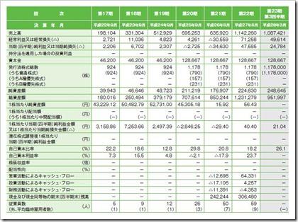 ホープ(6195)IPO経営指標