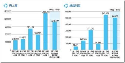 ストライク(6196)IPO売上高及び経常利益