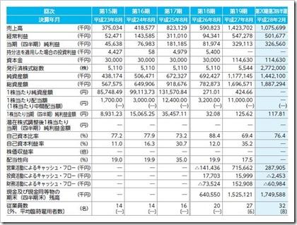 ストライク(6196)IPO経営指標