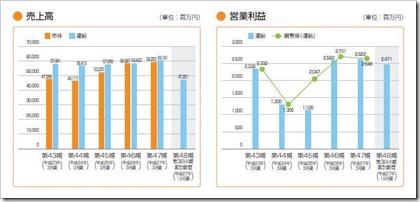 ソラスト(6197)IPO売上高及び営業利益