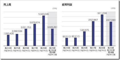 セラク(6199)IPO売上高及び経常利益