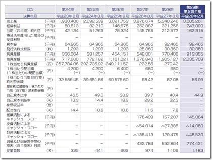 セラク(6199)IPO経営指標