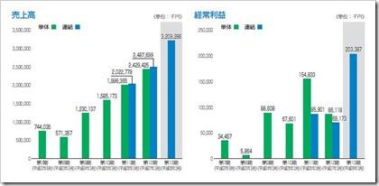 ジェイリース(7187)IPO売上高及び経常利益