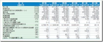 ジェイリース(7187)IPO経営指標